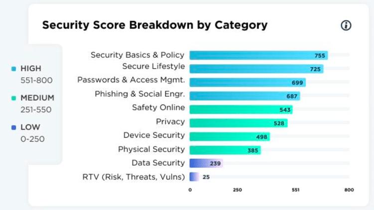 Security Scores