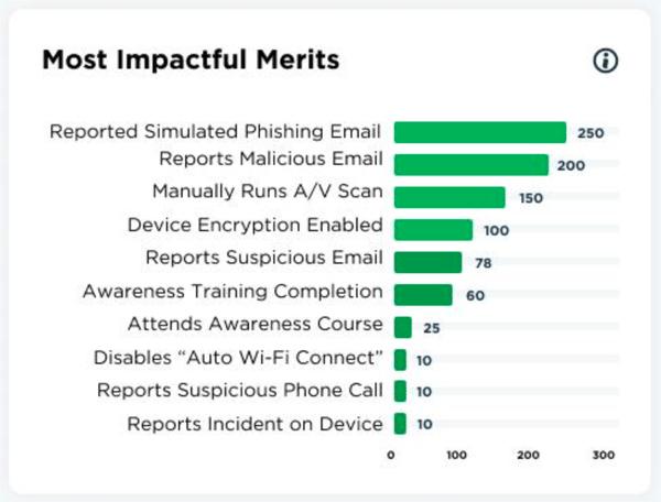 Impactful Merits