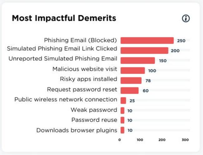most impactful security demerits